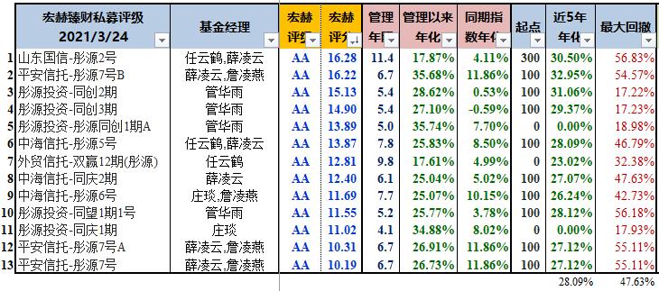 【华山论剑】彤源投资