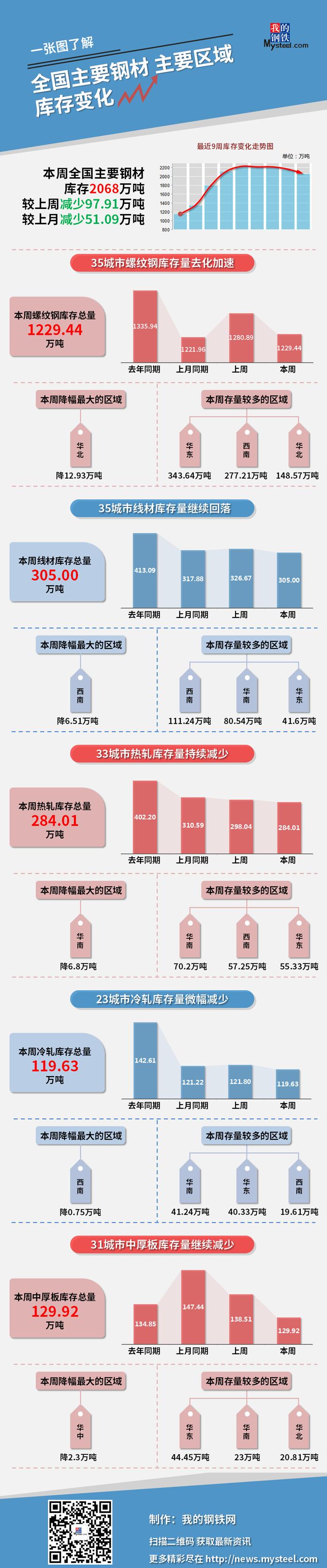 图说 | 本周钢材社会库存减少97.91万吨(3月19日—3月25日)