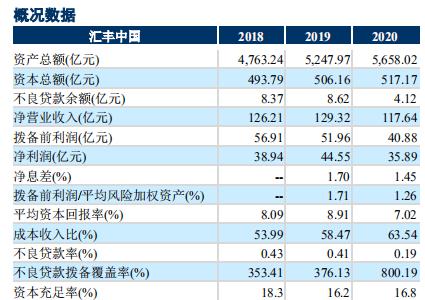 汇丰中国净利下滑近20%背后:全年关闭8家支行