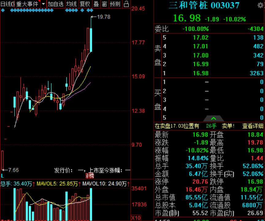 股东排队跑路:超级牛股三和管桩突然高位跌停 游资