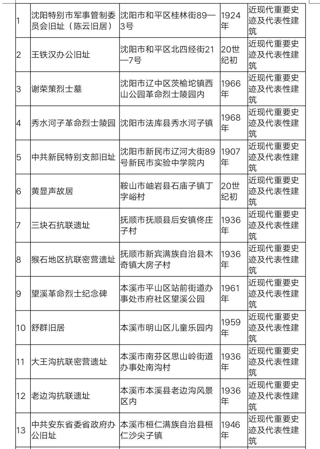 """""""上新""""!辽宁新公布33处省级文物保护单位图片"""