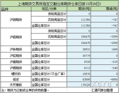 3月26日上海期货交易所仓单日报