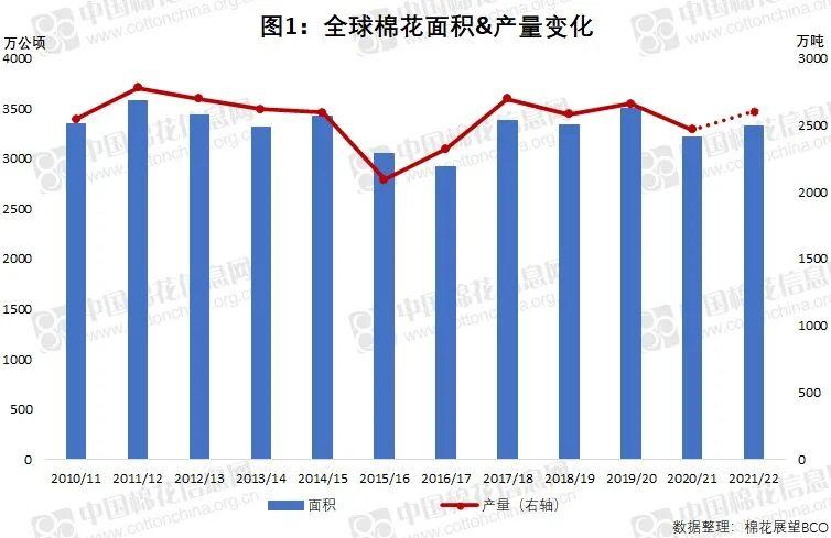 2021/22年度主产棉国面积&产量预测一览