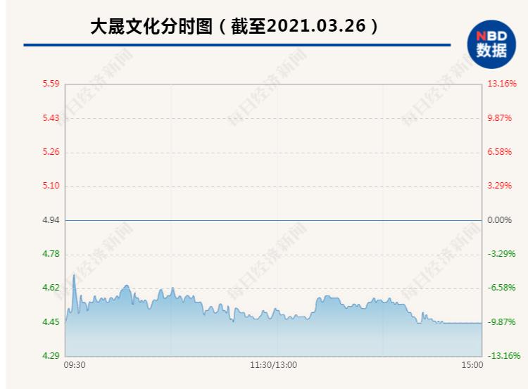 大晟文化昨日暴力拉涨停今日尾盘砸跌停 追高买入两天巨亏20%