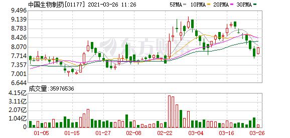 中国生物制药(01177-HK)涨3.13%