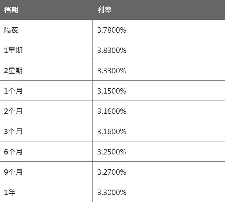 3月26日香港银行同业人民币HIBOR(晚间更新)