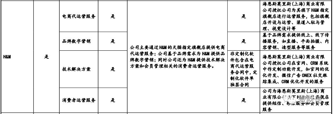"""青木股份""""踩雷""""H&M受株连,内忧外患或IPO前景不妙"""