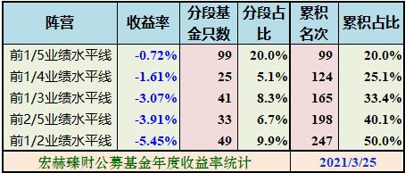 宏赫统计 | 沪港深股票+混合型基金今年以来收益率 2021/3/25