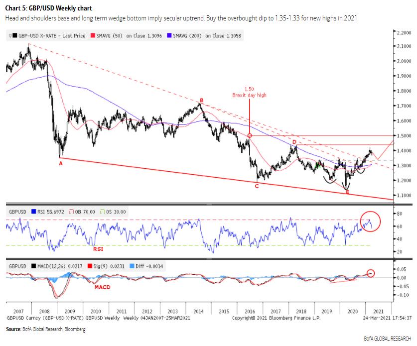美国银行:英镑/美元头肩底形成 寻找二季度逢低买入机会