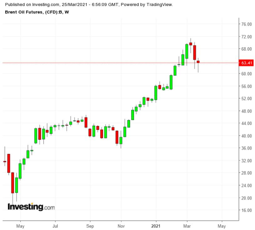 油价上涨了,为什么美国石油产量却并未提高?