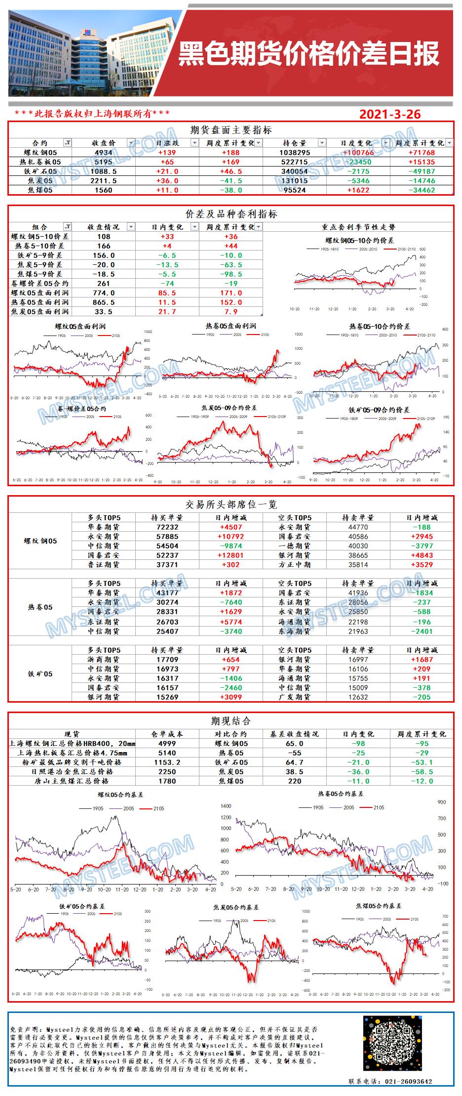 Mysteel:黑色期货价格价差日报2021年03月26日