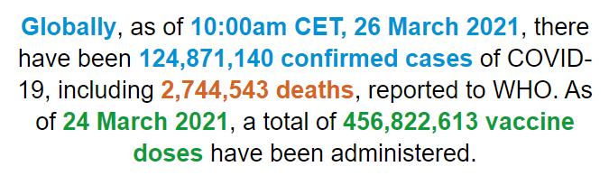 世卫组织:全球新冠肺炎确诊病例超1.248亿例