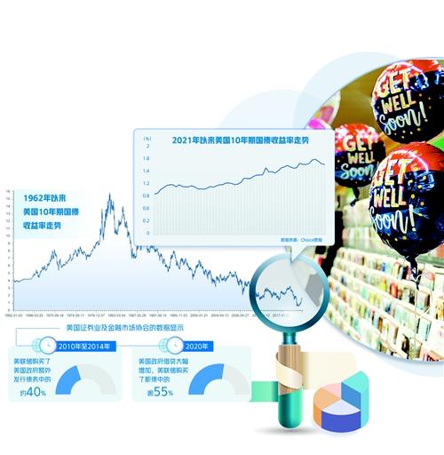 美债收益率快速上扬牵动全球市场 多国央行加息