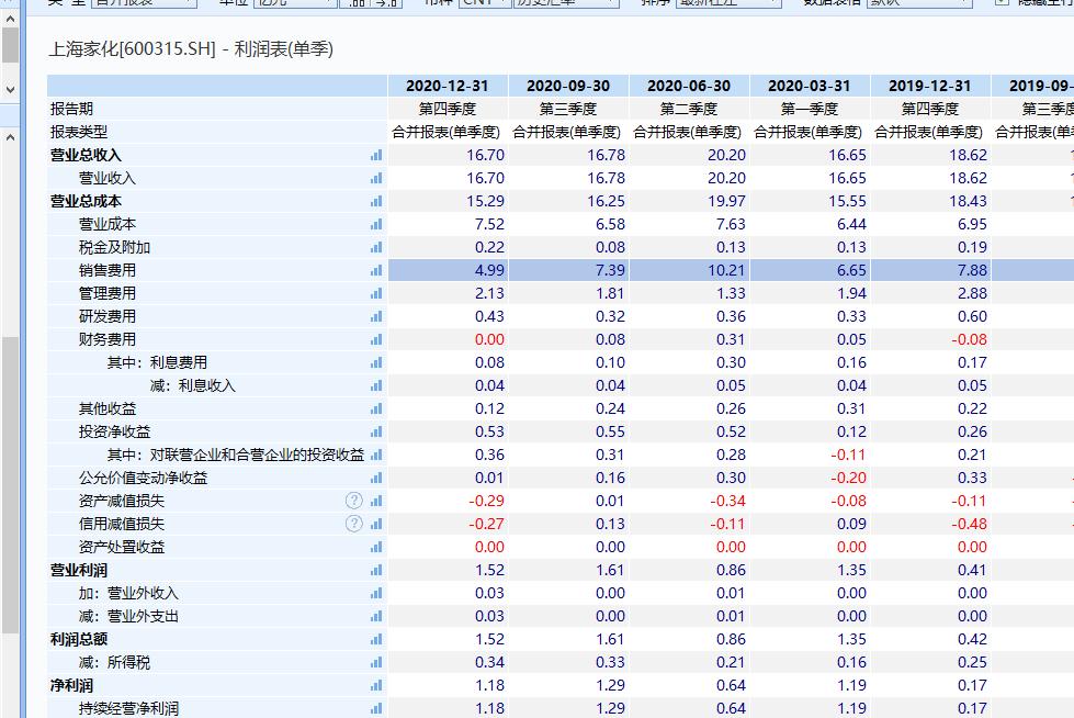 上海家化坐拥六神、佰草集却净利暴跌22%,销售费用占比超40%