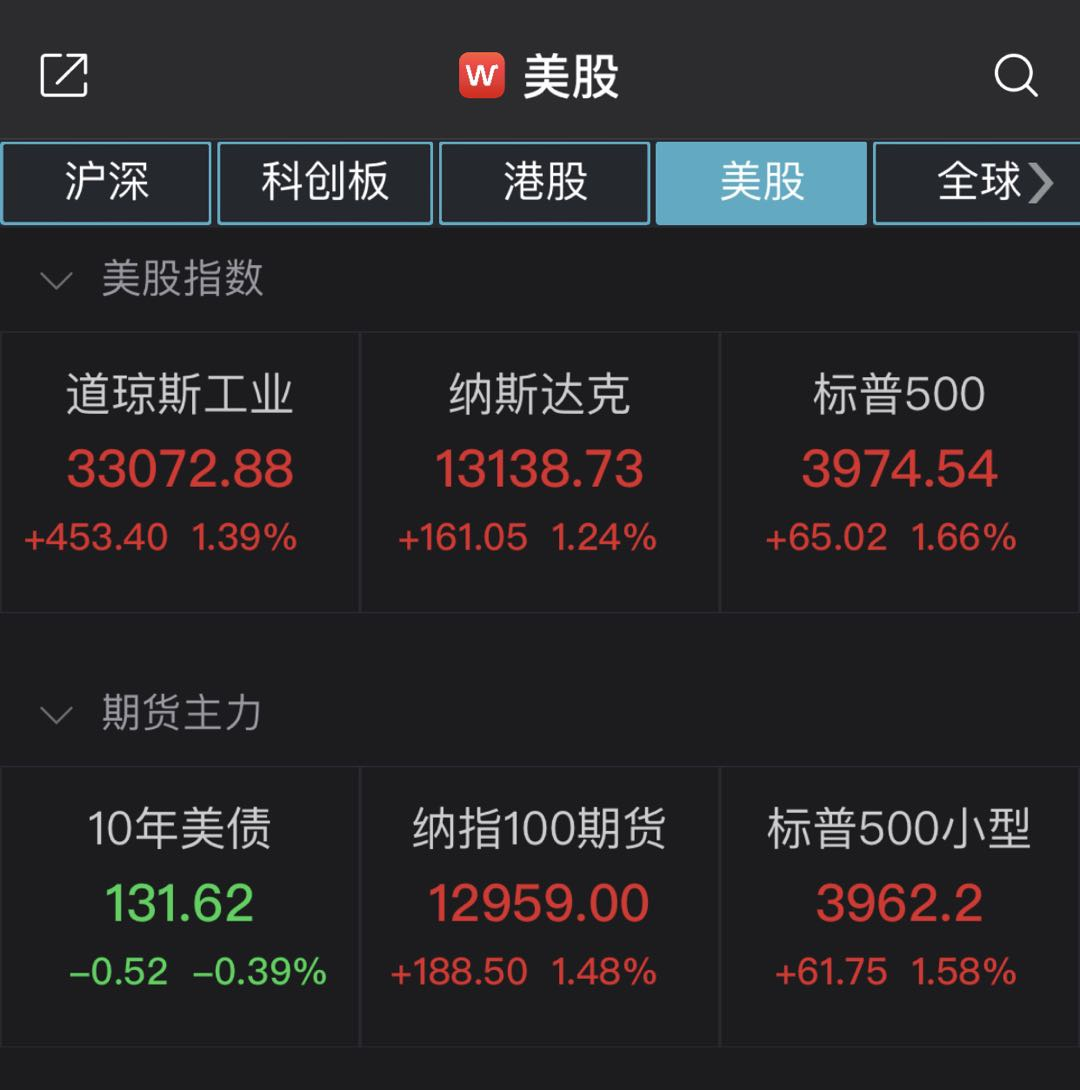 美国三大股指均收涨逾1% 知乎上市首日破发