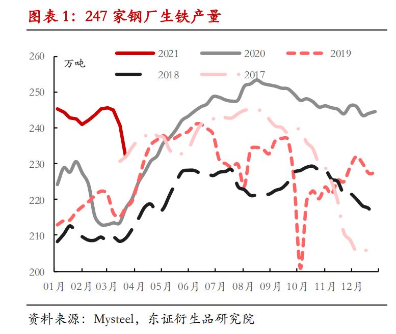 【调研报告——焦煤/焦炭】政策尚不明朗,焦炭不宜过分悲观