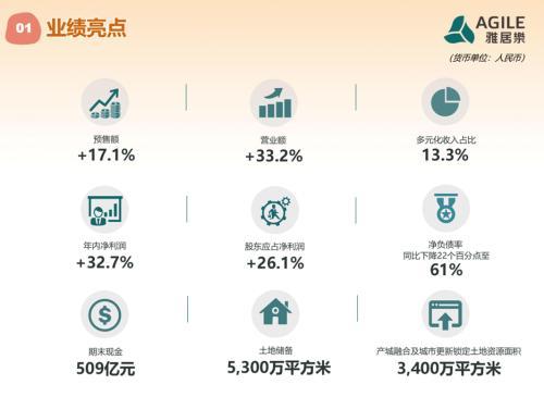 雅居乐去年度营收突破800亿:今年地产销售目标锁定1500亿