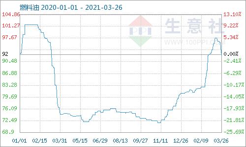 生意社:本周燃料油180CST市场大幅下行(3.22-3.26)