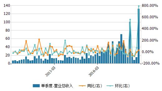"""4季度营业收入创新高 北辰实业线上""""突围""""开辟新增长点"""