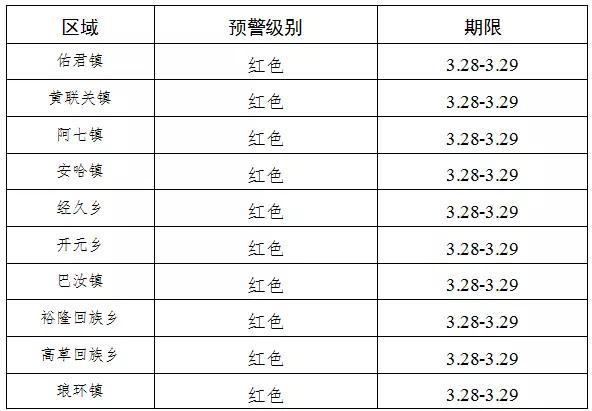 警惕!四川省西昌市发布今年首个森林草原火险红色预警图片