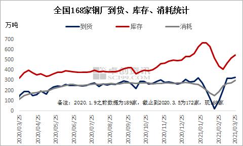 【卓创分析】大数据看废钢:3月第4期重点钢企废钢铁调研统计