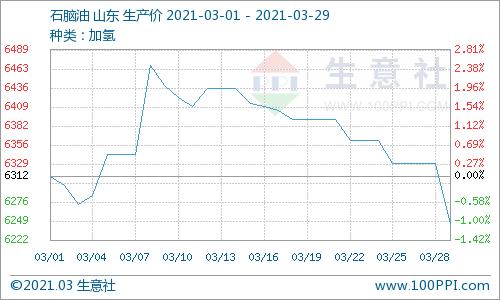 生意社:本周地炼石脑油价格持续下行(3.22-3.29)