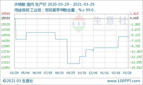 生意社:本周水杨酸市场维稳运行(3.22-3.26)