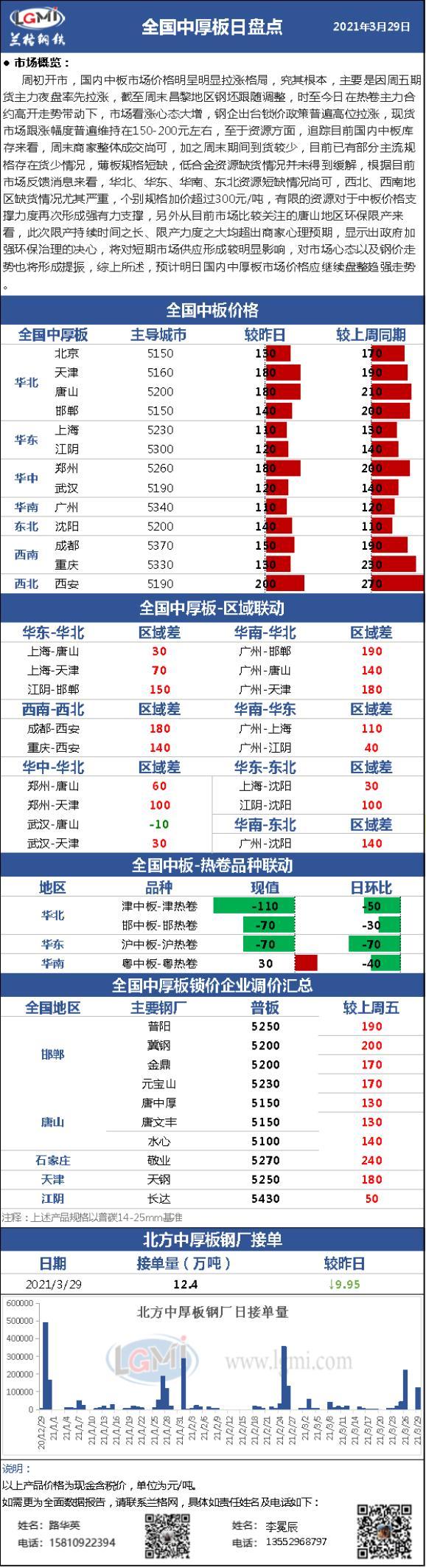 兰格中厚板日盘点(3.29):国内中厚板市场价格暴力拉涨 下游整体接受程度有限