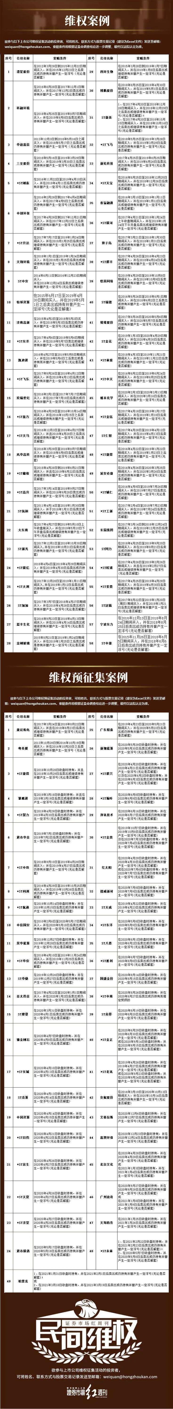 民间维权 | ST康美虚假陈述案现进展 或成中国版证券集体诉讼首案