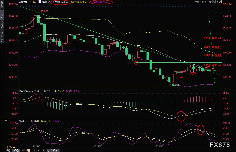 3月29日现货黄金交易策略:短线震荡延续,等待突破