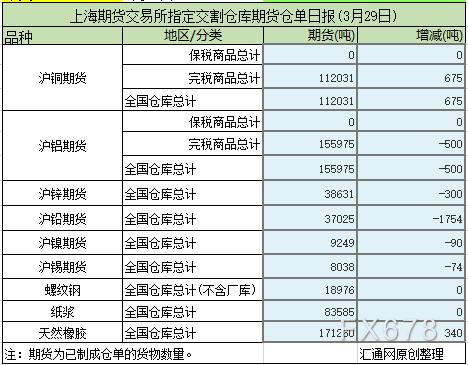 3月29日上海期货交易所仓单日报