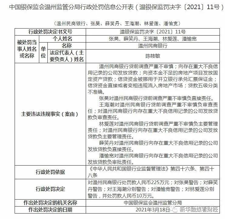 信贷资金违规流入楼市 温州三家银行被罚600万