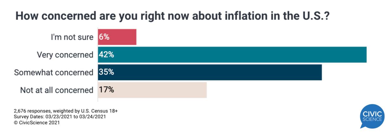 支票入手后,美国人怎么看通胀?77%的人感到担忧!