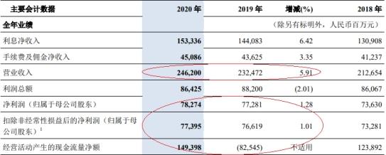 交通银行去年净利润783亿元 信用减值损失621亿元