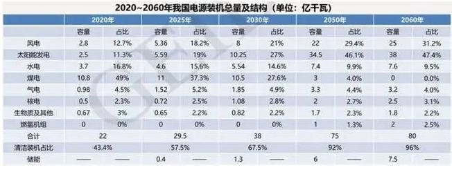 2060年煤电彻底退出中国?是玩笑还是认真的?