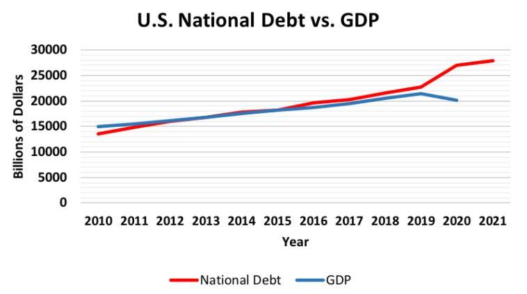 美国 2021 gdp 一季度_美国gdp构成比例图