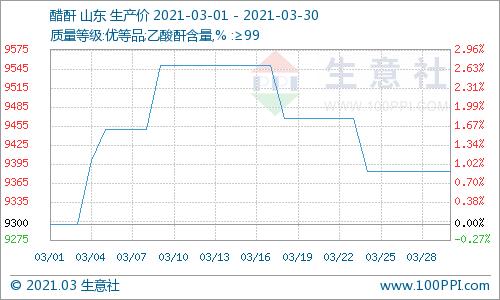 生意社:3月成本下跌 醋酐价格高位回落