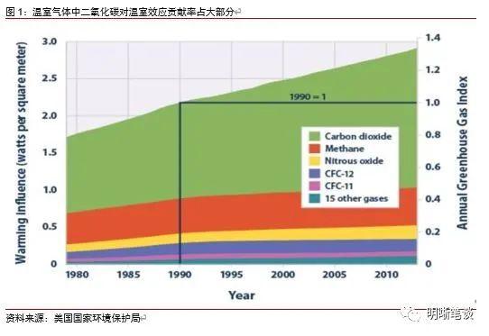 明明债券谈碳中和的经济学原理:气候变化存在国际博弈
