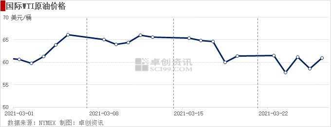 苏伊士运河受阻VS疫情反复 短期油价波动剧烈