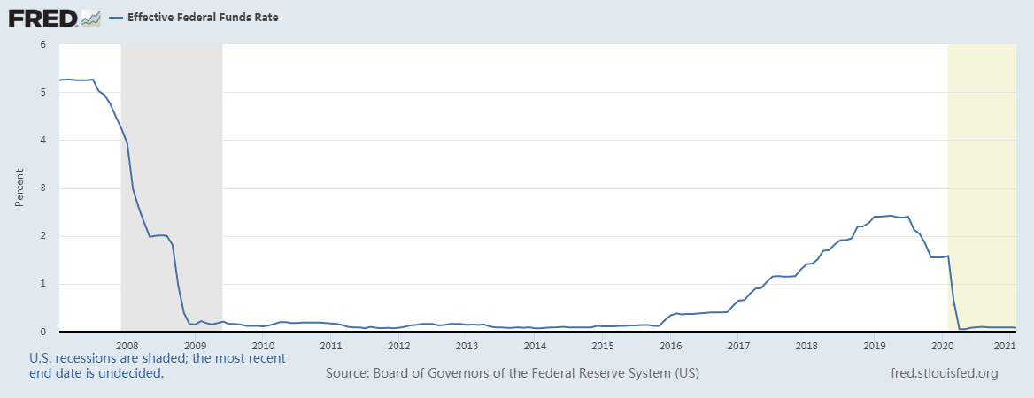 """美联储理事:距离加息还早得很 低息并非为政府融资""""行方便"""""""