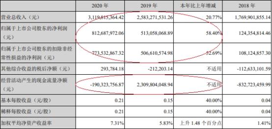 第一创业去年净利8亿 董事长年薪981万总裁年薪894万