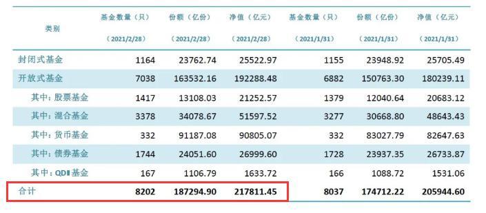 刚刚:基金又炸了 1个月激增超万亿 21.78万亿创新高