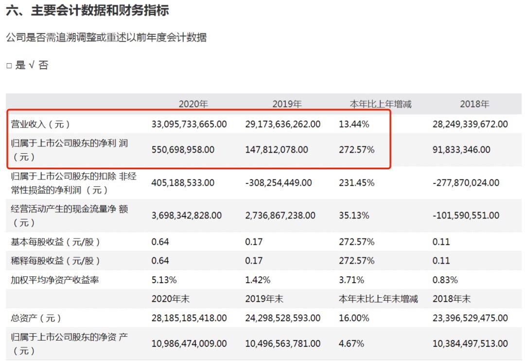 净赚5.5亿却给股东分红30亿 江铃汽车:账上有100多亿现金呢