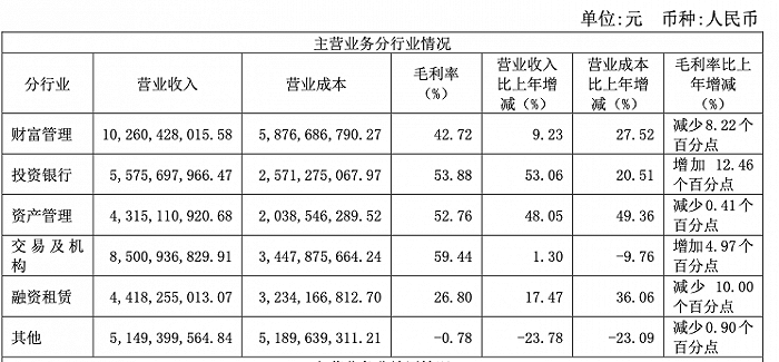 """海通证券加入净利""""百亿俱乐部"""":投行资管增速显著 却也受罚最重"""