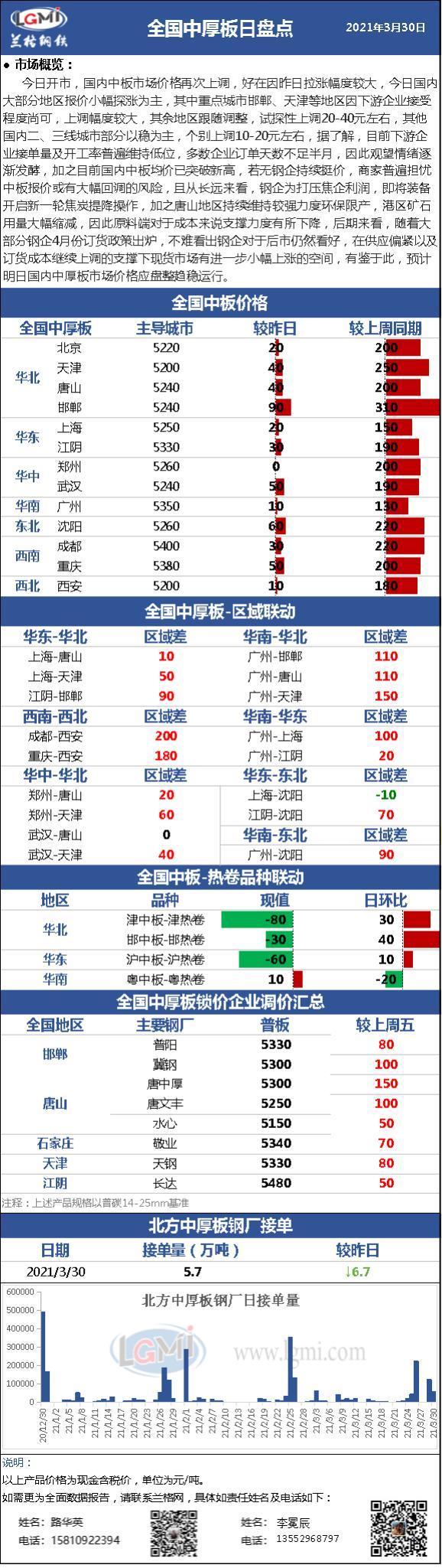 兰格中厚板日盘点(3.30):国内中厚板市场价格再次探涨 供应偏紧 价格居高不下