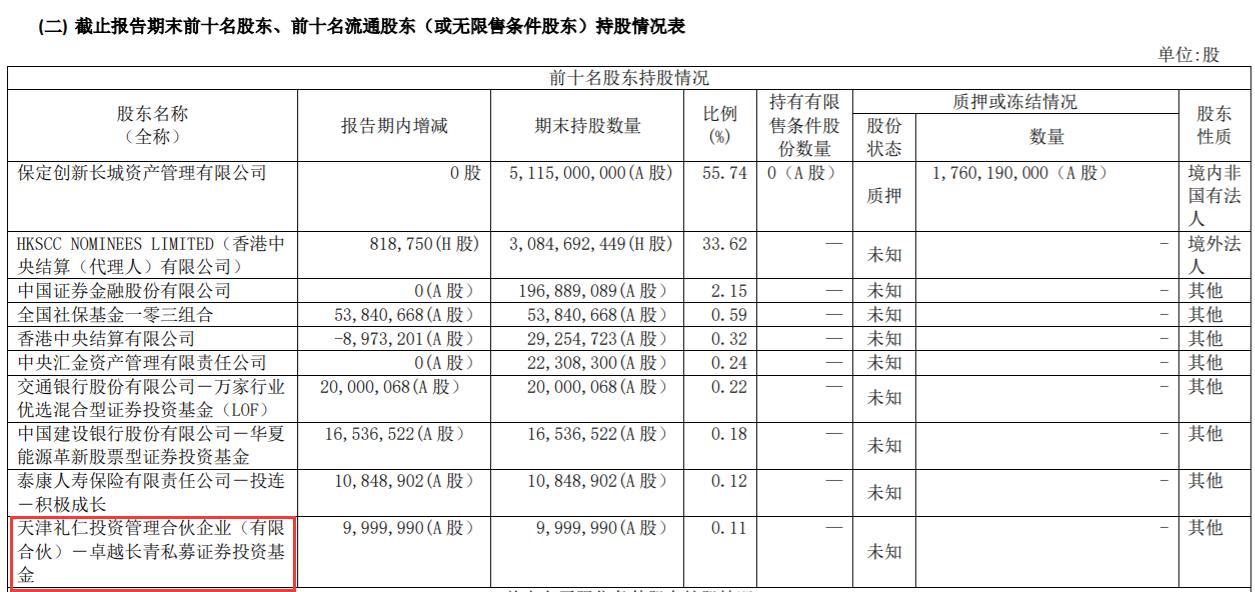 高瓴新晋长城汽车第十大股东 持股市值近3亿元