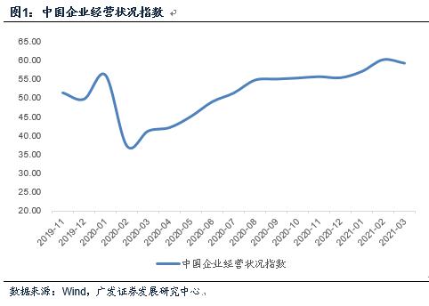 【广发宏观郭磊】企业投资预期走高,融资环境指数走低