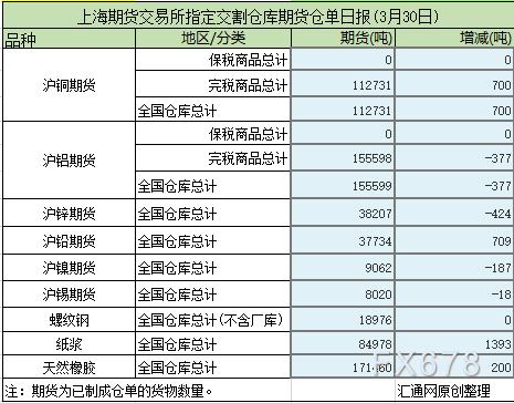 3月30日上海期货交易所仓单日报