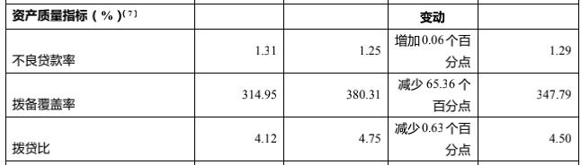 渝农商行2020年净利润同比下降14.25% 资本充足率