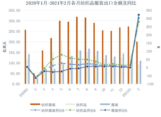 前两月我国纺服外贸概况出炉 预计二季度出口将回归正常水平